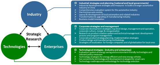 business level strategy automobile industry Introduction automobile industry is named 'the  business level strategies versus corporate level strategies business  business level strategies.